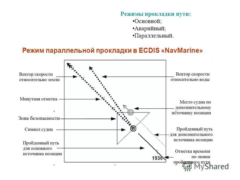 Режим параллельной прокладки в ECDIS «NavMarine» Режимы прокладки пути: Основной; Аварийный; Параллельный.