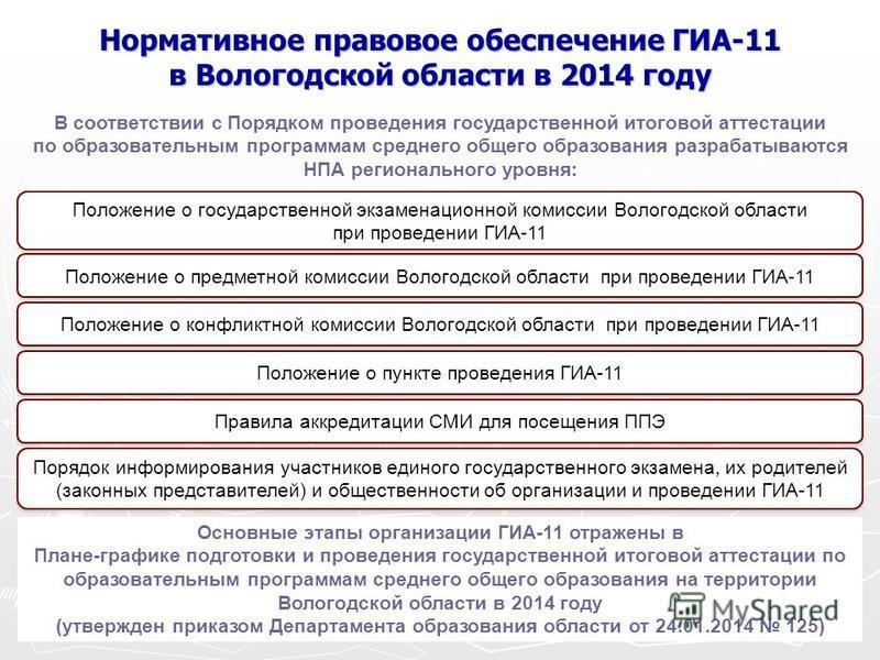 Нормативное правовое обеспечение ГИА-11 в Вологодской области в 2014 году Положение о государственной экзаменационной комиссии Вологодской области при проведении ГИА-11 В соответствии с Порядком проведения государственной итоговой аттестации по образ