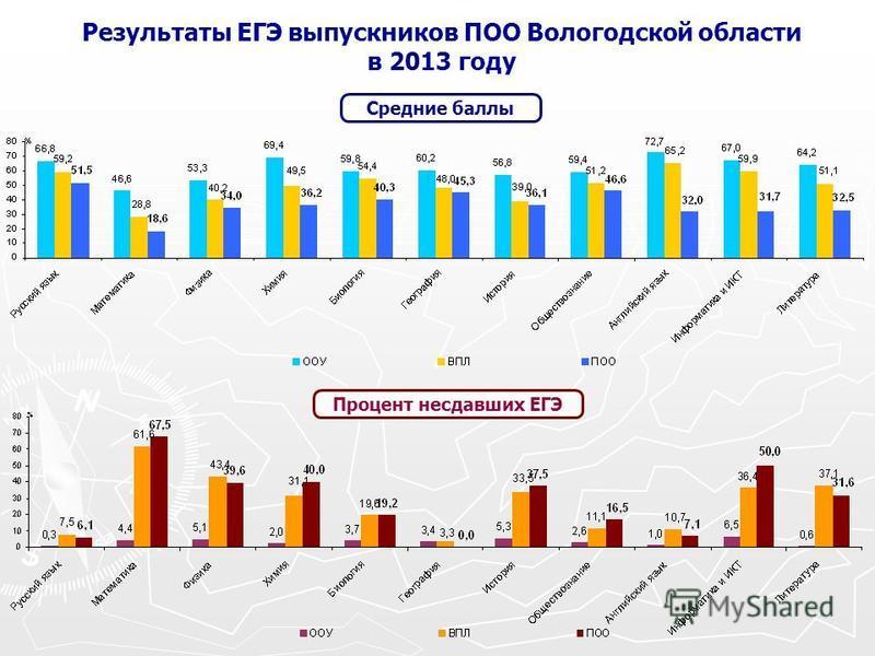 Результаты ЕГЭ выпускников ПОО Вологодской области в 2013 году Средние баллы Процент не сдавших ЕГЭ