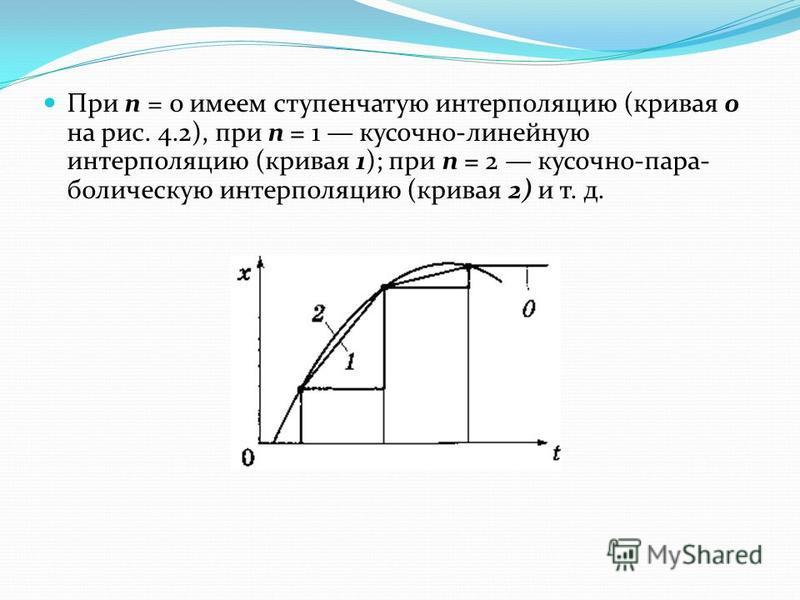 При п = 0 имеем ступенчатую интерполяцию (кривая 0 на рис. 4.2), при п = 1 кусочно-линейную интерполяцию (кривая 1); при п = 2 кусочно-пара болическую интерполяцию (кривая 2) и т. д.