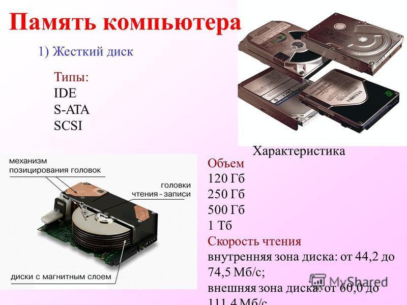 1) Жесткий диск Память компьютера Характеристика Объем 120 Гб 250 Гб 500 Гб 1 Тб Скорость чтения внутренняя зона диска: от 44,2 до 74,5 Мб/с; внешняя зона диска: от 60,0 до 111,4 Мб/с. Типы: IDE S-ATA SCSI