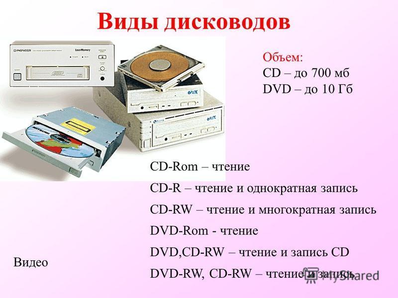 Виды дисководов CD-Rom – чтение CD-R – чтение и однократная запись CD-RW – чтение и многократная запись DVD-Rom - чтение DVD,CD-RW – чтение и запись CD DVD-RW, CD-RW – чтение и запись Объем: CD – до 700 мб DVD – до 10 Гб Видео