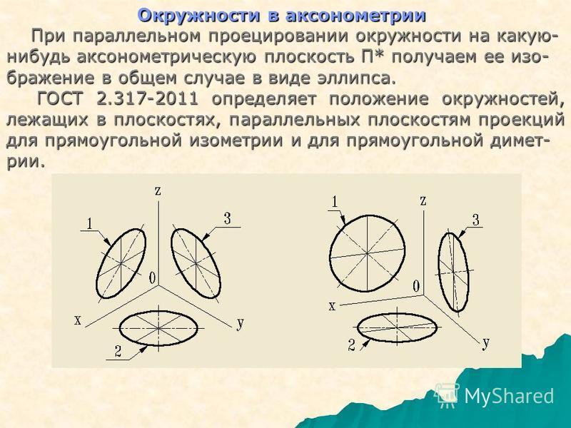 Окружности в аксонометриии При параллельном проецировании окружности на какую- При параллельном проецировании окружности на какую- нибудь аксонометриическую плоскость П* получаем ее изображение в общем случае в виде эллипса. ГОСТ 2.317-2011 определяе
