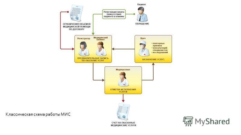 Классическая схема работы МИС
