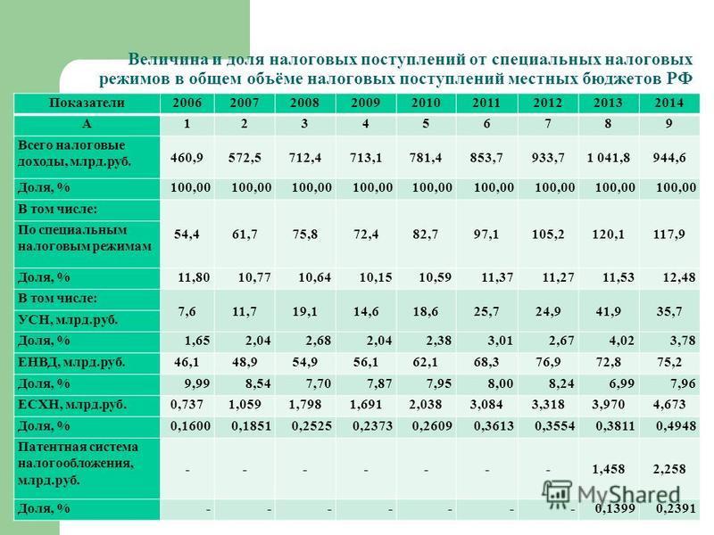 Величина и доля налоговых поступлений от специальных налоговых режимов в общем объёме налоговых поступлений местных бюджетов РФ Показатели 200620072008200920102011201220132014 А123456789 Всего налоговые доходы, млрд.руб. 460,9572,5712,4713,1781,4853,