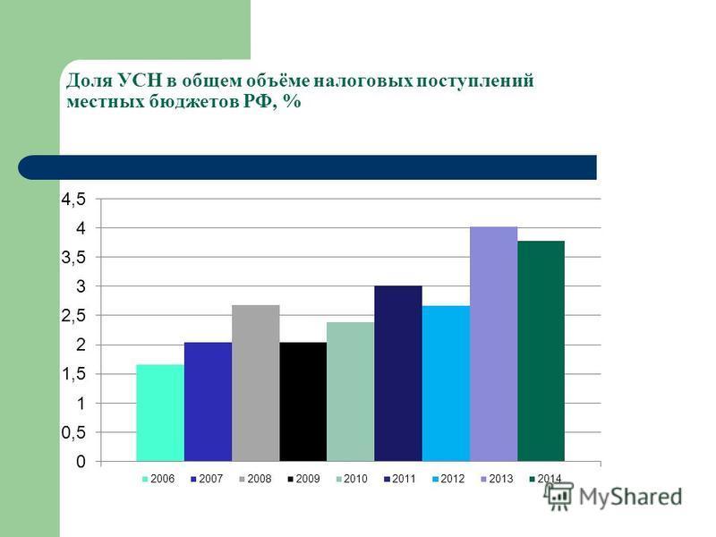 Доля УСН в общем объёме налоговых поступлений местных бюджетов РФ, %
