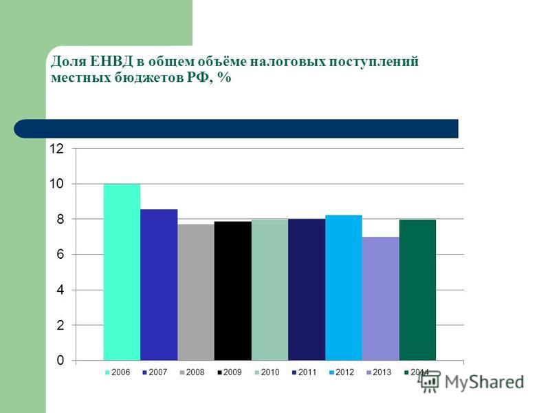 Доля ЕНВД в общем объёме налоговых поступлений местных бюджетов РФ, %