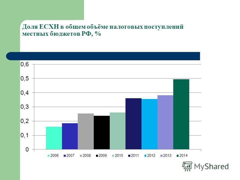 Доля ЕСХН в общем объёме налоговых поступлений местных бюджетов РФ, %