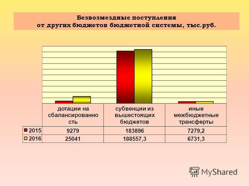 Безвозмездные поступления от других бюджетов бюджетной системы, тыс.руб.