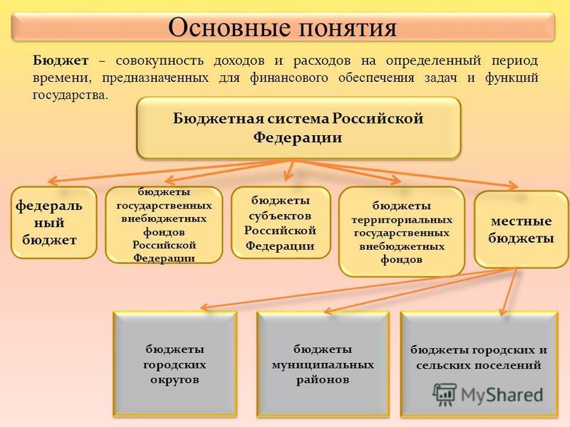 Бюджетная система Российской Федерации федеральный бюджет бюджеты государственных внебюджетных фондов Российской Федерации бюджеты субъектов Российской Федерации бюджеты территориальных государственных внебюджетных фондов местные бюджеты бюджеты муни