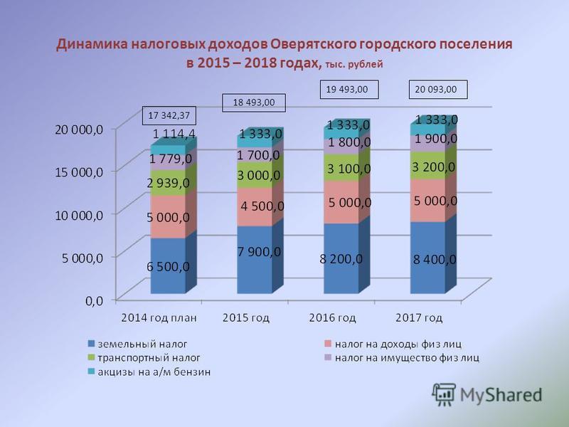 Динамика налоговых доходов Оверятского городского поселения в 2015 – 2018 годах, тыс. рублей 17 342,37 18 493,00 19 493,0020 093,00