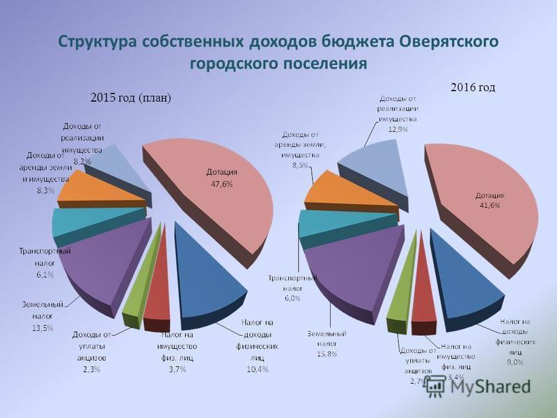 Структура собственных доходов бюджета Оверятского городского поселения 2015 год (план) 2016 год
