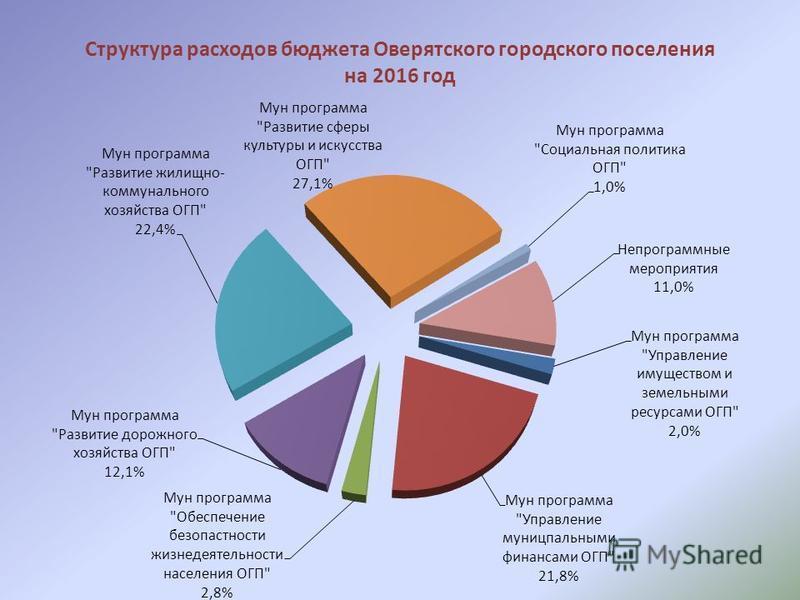 Структура расходов бюджета Оверятского городского поселения на 2016 год