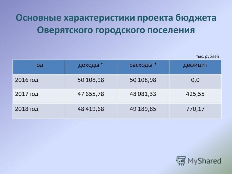 Основные характеристики проекта бюджета Оверятского городского поселения год доходы *расходы *дефицит 2016 год 50 108,98 0,0 2017 год 47 655,7848 081,33425,55 2018 год 48 419,6849 189,85770,17 тыс. рублей