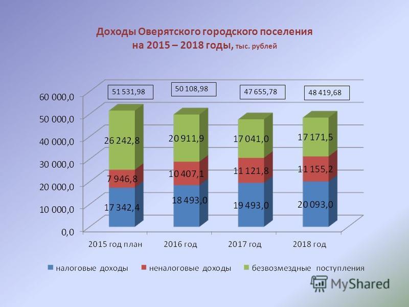 Доходы Оверятского городского поселения на 2015 – 2018 годы, тыс. рублей 51 531,98 50 108,98 47 655,78 48 419,68