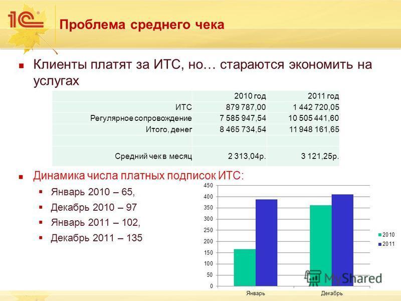 Проблема среднего чека Клиенты платят за ИТС, но… стараются экономить на услугах Динамика числа платных подписок ИТС: Январь 2010 – 65, Декабрь 2010 – 97 Январь 2011 – 102, Декабрь 2011 – 135 2010 год 2011 год ИТС879 787,001 442 720,05 Регулярное соп