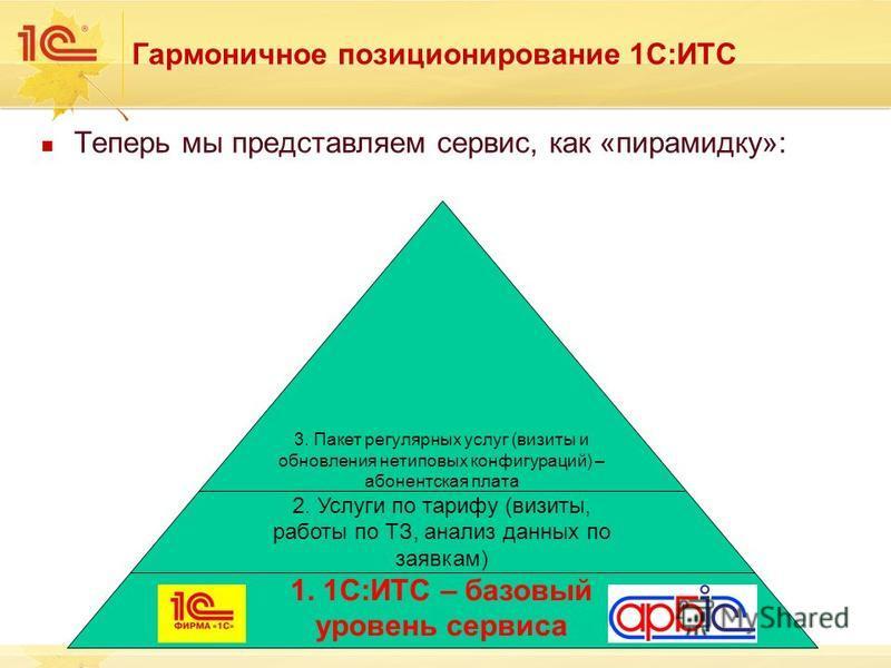Гармоничное позиционирование 1С:ИТС Теперь мы представляем сервис, как «пирамидку»: 3. Пакет регулярных услуг (визиты и обновления нетиповых конфигураций) – абонентская плата 2. Услуги по тарифу (визиты, работы по ТЗ, анализ данных по заявкам) 1. 1С: