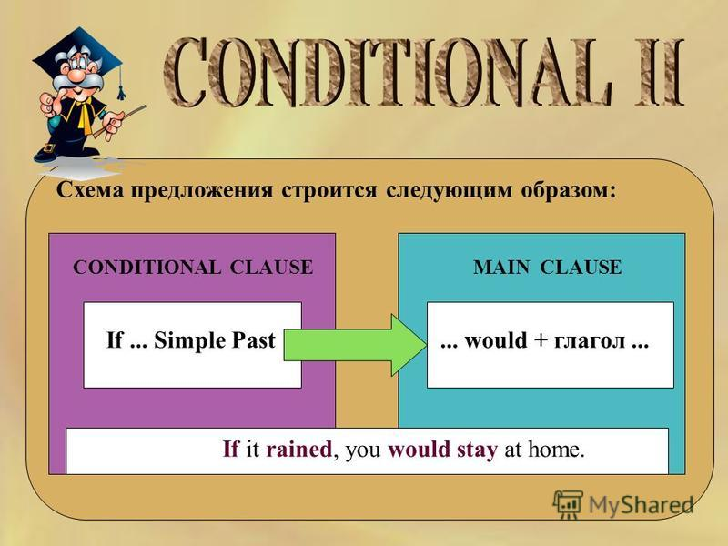 Схема предложения строится следующим образом: If... Simple Past CONDITIONAL CLAUSEMAIN CLAUSE... would + глагол... If it rained, you would stay at home.