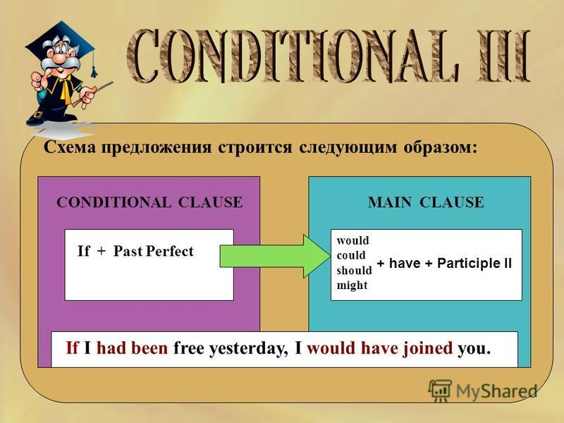 Схема предложения строится следующим образом: CONDITIONAL CLAUSEMAIN CLAUSE If + Past Perfect would could should might + have + Participle II If I had been free yesterday, I would have joined you.