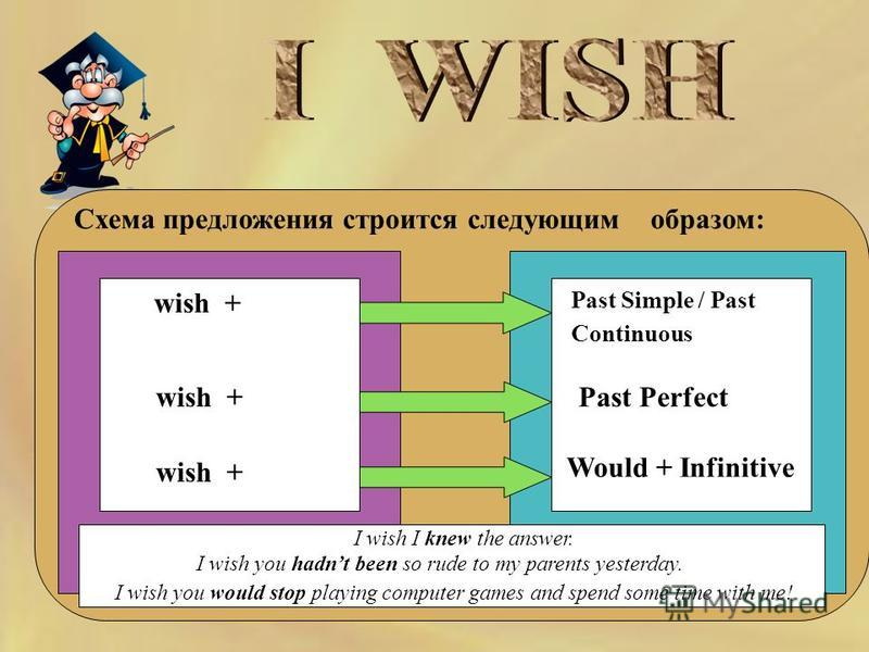 Схема предложения строится следующим образом: Past Simple / Past Continuous wish + Past Perfect Would + Infinitive I wish I knew the answer. I wish you hadnt been so rude to my parents yesterday. I wish you would stop playing computer games and spend