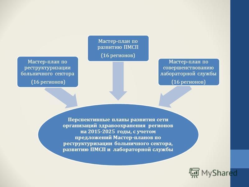 Перспективные планы развития сети организаций здравоохранения регионов на 2015-2025 годы, с учетом предложений Мастер-планов по реструктуризации больничного сектора, развитию ПМСП и лабораторной службы Мастер-план по реструктуризации больничного сект
