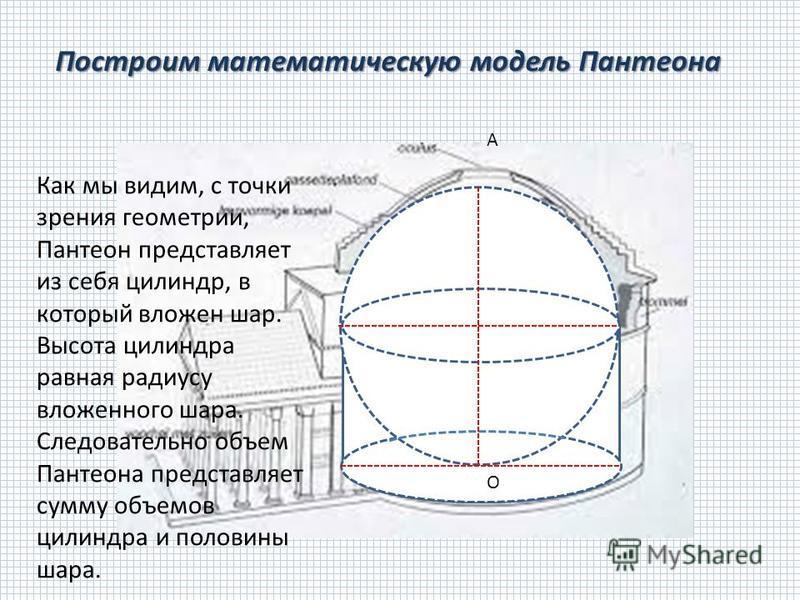 А О Построим математическую модель Пантеона Как мы видим, с точки зрения геометрии, Пантеон представляет из себя силиндр, в который вложен шар. Высота силиндра равная радиусу вложенного шара. Следовательно объем Пантеона представляет сумму объемов си