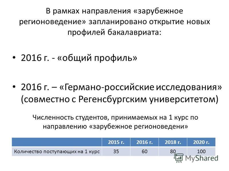 В рамках направления «зарубежное регионоведение» запланировано открытие новых профилей бакалавриата: 2016 г. - «общий профиль» 2016 г. – «Германо-российские исследования» (совместно с Регенсбургским университетом) 2015 г.2016 г.2018 г.2020 г. Количес