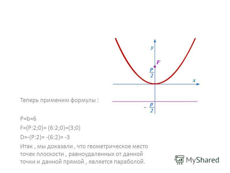 Теперь применим формулы : P=b=6 F=(P:2;0)= (6:2;0)=(3;0) D=-(P:2)= -(6:2)= -3 Итак, мы доказали, что геометрическое место точек плоскости, равноудаленных от данной точки и данной прямой, является параболой.