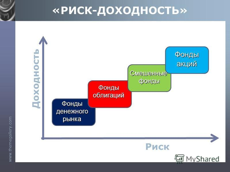 www.themegallery.com «РИСК-ДОХОДНОСТЬ» Риск Доходность Фонды акций Фонды облигаций Смешенныефонды Фондыденежногорынка