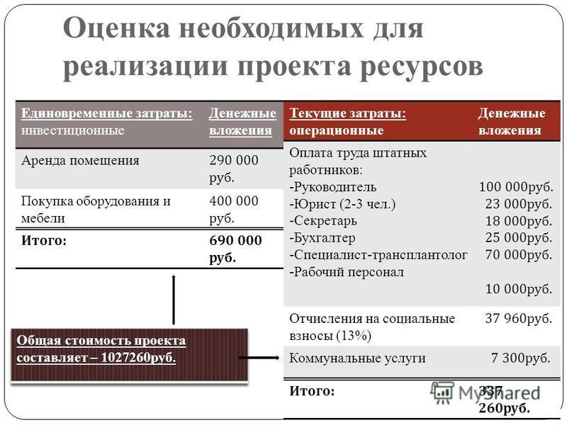 Оценка необходимых для реализации проекта ресурсов Единовременные затраты: инвестиционные Денежные вложения Аренда помещения 290 000 руб. Покупка оборудования и мебели 400 000 руб. Итого : 690 000 руб. Текущие затраты: операционные Денежные вложения