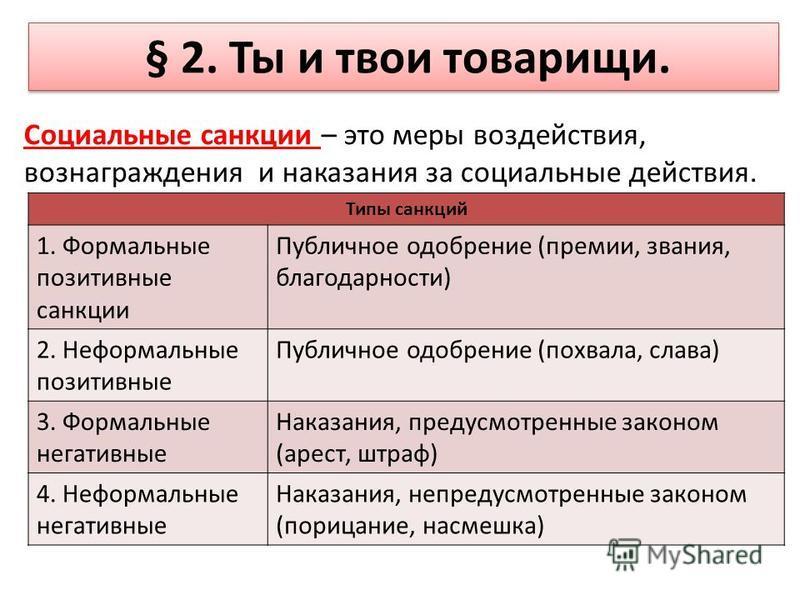 § 2. Ты и твои товарищи. Социальные санкции – это меры воздействия, вознаграждения и наказания за социальные действия. Типы санкций 1. Формальные позитивные санкции Публичное одобрение (премии, звания, благодарности) 2. Неформальные позитивные Публич