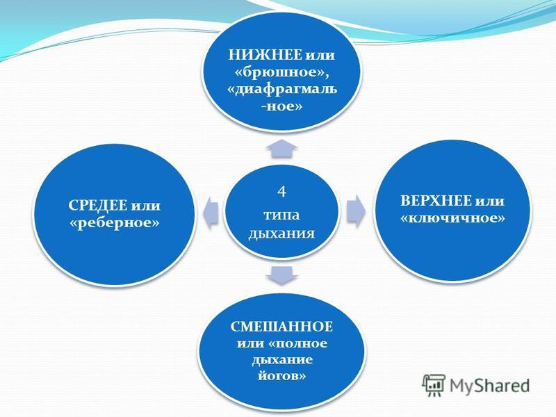4 типа дыхания НИЖНЕЕ или «брюшное», «диафрагмальное» ВЕРХНЕЕ или «ключичное» СМЕШАННОЕ или «полное дыхание йогов» СРЕДЕЕ или «реберное»