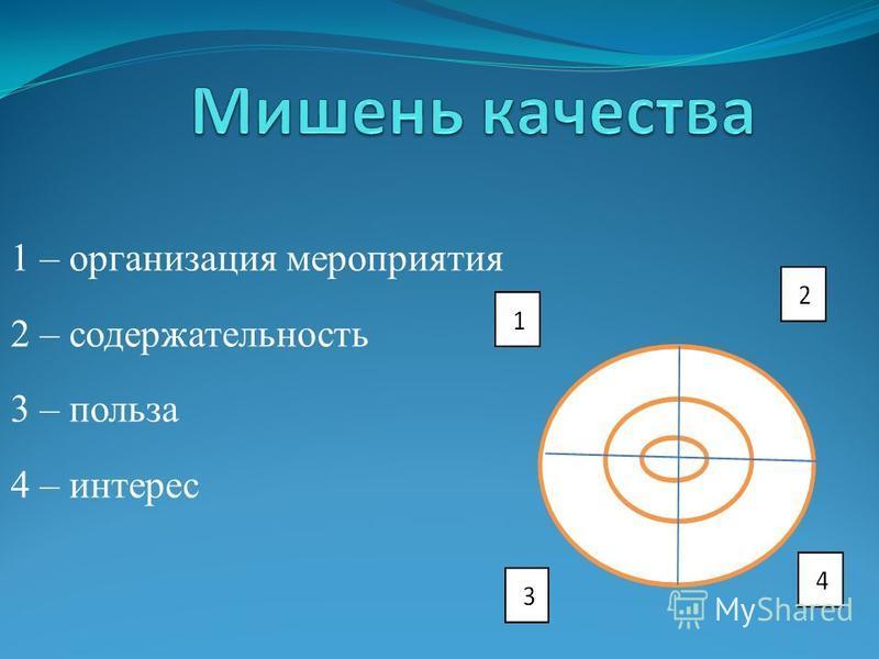 1 – организация мероприятия 2 – содержательность 3 – польза 4 – интерес