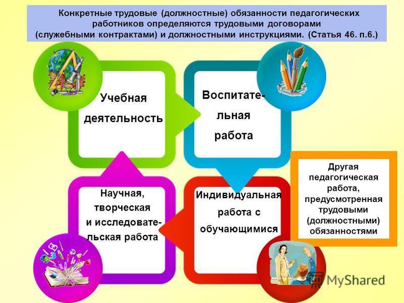 Виды деятельности учителя. Учебная деятельность Воспитате- льная работа Индивидуальная работа с обучающимися Научная, творческая и исследовательская работа Другая педагогическая работа, предусмотренная трудовыми (должностными) обязанностями Конкретны