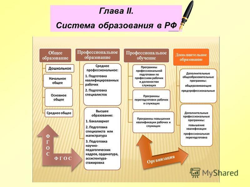Глава II. Система образования в РФ