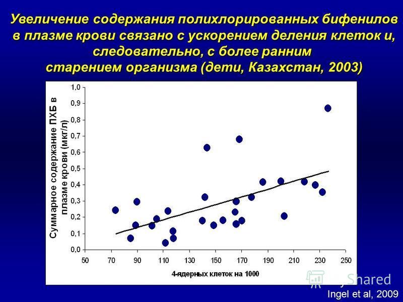 Увеличение содержания полихлорированных бифенилов в плазме крови связано с ускорением деления клеток и, в плазме крови связано с ускорением деления клеток и, следовательно, с более ранним старением организма (дети, Казахстан, 2003) Ingel et al, 2009