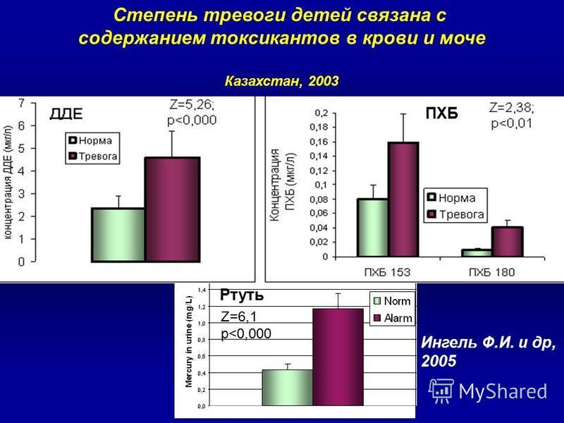 Ртуть ПХБ Z=6,1 p<0,000 Степень тревоги детей связана с содержанием токсикантов в крови и моче Казахстан, 2003 Ингель Ф.И. и др, 2005