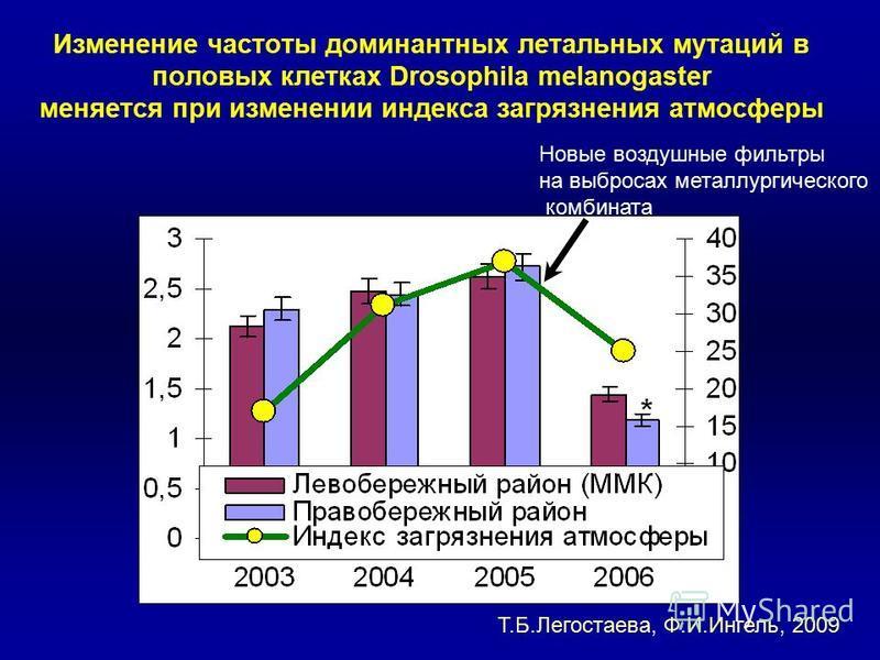 Изменение частоты доминантных летальных мутаций в половых клетках Drosophila melanogaster меняется при изменении индекса загрязнения атмосферы Новые воздушные фильтры на выбросах металлургического комбината Т.Б.Легостаева, Ф.И.Ингель, 2009