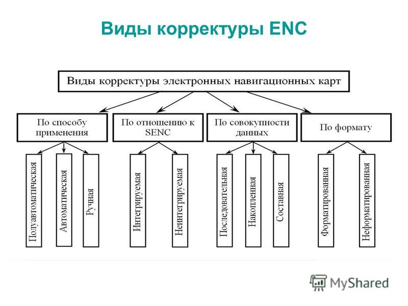 Виды корректуры ENC