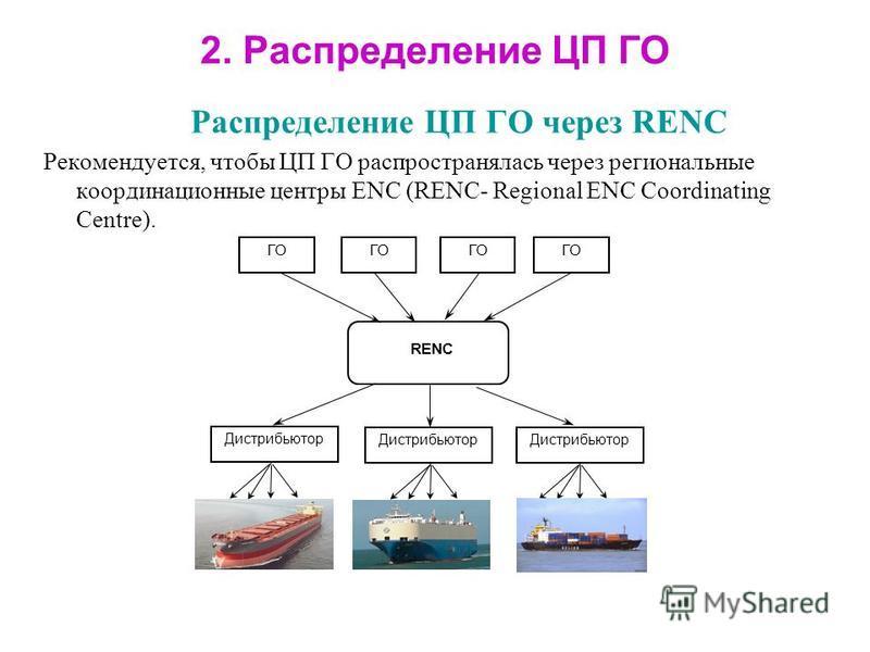 2. Распределение ЦП ГО Распределение ЦП ГО через RENC Рекомендуется, чтобы ЦП ГО распространялась через региональные координационные центры ENC (RENC- Regional ENC Coordinating Centre). ГО RENC Дистрибьютор