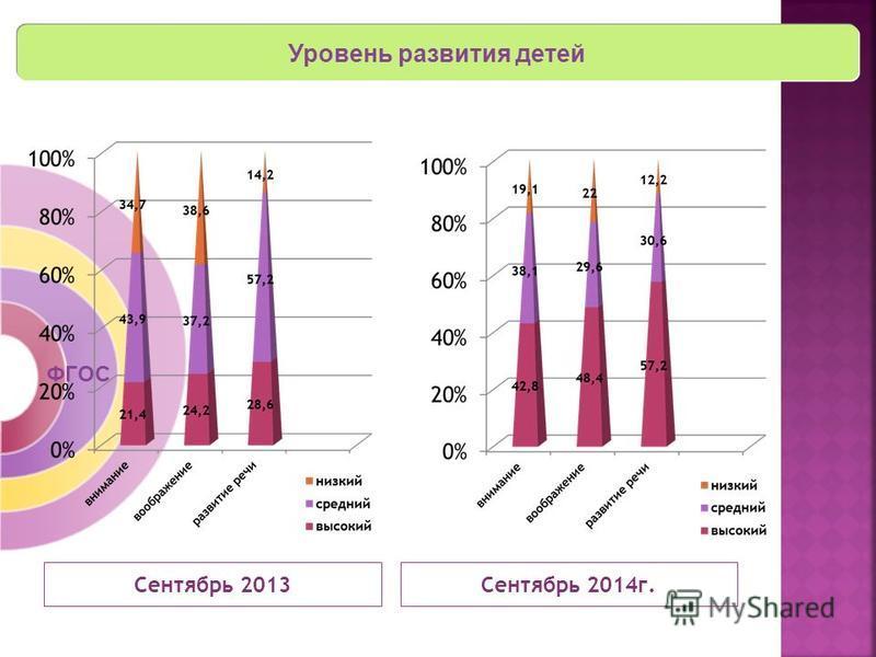 Уровень развития детей ФГОС Сентябрь 2013 Сентябрь 2014 г.