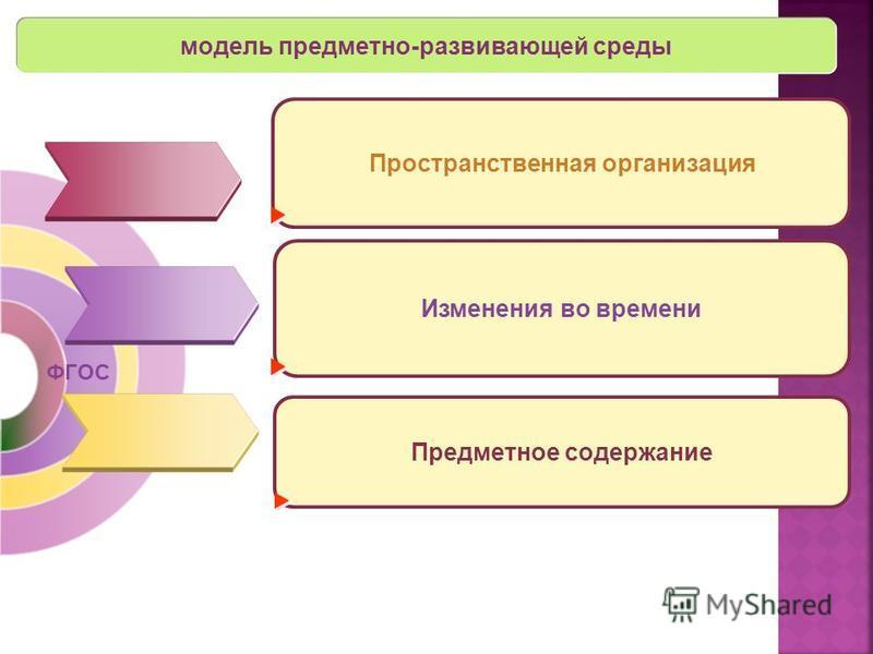 Пространственная организация модель предметно-развивающей среды ФГОС Изменения во времени Предметное содержание