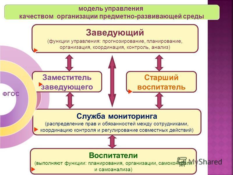 Воспитатели (выполняют функции: планирования, организации, самоконтроля и самоанализа) модель управления качеством организации предметно-развивающей среды Заведующий (функции управления: прогнозирование, планирование, организация, координация, контро