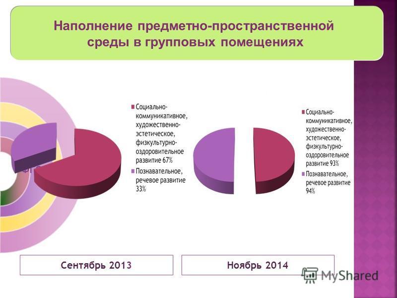 Наполнение предметно-пространственной среды в групповых помещениях ФГОС Сентябрь 2013 Ноябрь 2014