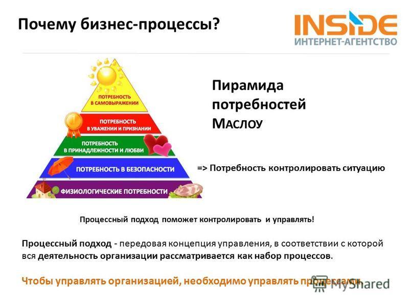 Почему бизнес-процессы? Пирамида потребностей М АСЛОУ => Потребность контролировать ситуацию Процессный подход - передовая концепция управления, в соответствии с которой вся деятельность организации рассматривается как набор процессов. Чтобы управлят