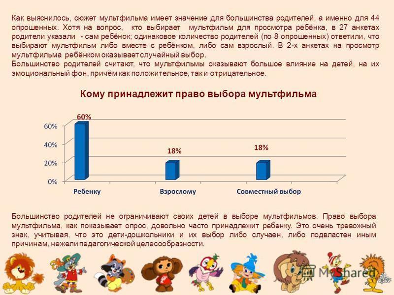 Как выяснилось, сюжет мультфильма имеет значение для большинства родителей, а именно для 44 опрошенных. Хотя на вопрос, кто выбирает мультфильм для просмотра ребёнка, в 27 анкетах родители указали - сам ребёнок; одинаковое количество родителей (по 8