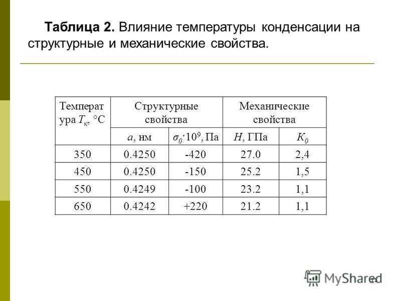 11 Таблица 2. Влияние температуры конденсации на структурные и механические свойства. Температ ура Т к, °С Структурные свойства Механические свойства а, нмд 0 ·10 9, ПаН, ГПаК0К0 3500.4250-42027.02,4 4500.4250-15025.21,5 5500.4249-10023.21,1 6500.424