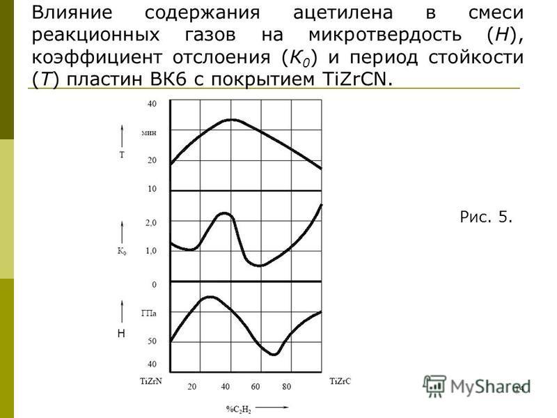 14 Н Влияние содержания ацетилена в смеси реакционных газов на микротвердость (Н), коэффициент отслоения (К 0 ) и период стойкости (Т) пластин ВК6 с покрытием TiZrСN. Рис. 5.