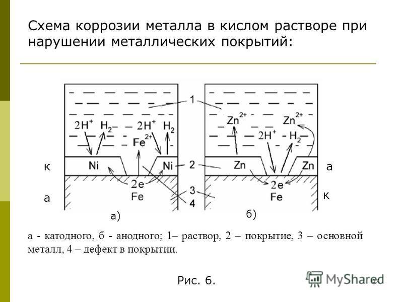 17 а - катодного, б - анодного; 1– раствор, 2 – покрытие, 3 – основной металл, 4 – дефект в покрытии. а) б) Рис. 6. Схема коррозии металла в кислом растворе при нарушении металлических покрытий: к к а а