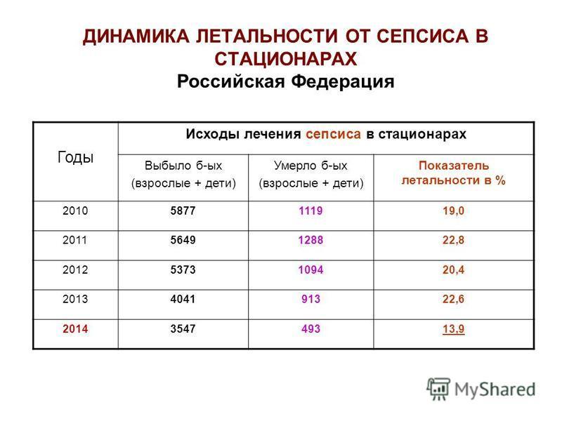 ДИНАМИКА ЛЕТАЛЬНОСТИ ОТ СЕПСИСА В СТАЦИОНАРАХ Российская Федерация Годы Исходы лечения сепсиса в стационарах Выбыло б-ых (взрослые + дети) Умерло б-ых (взрослые + дети) Показатель летальности в % 20105877111919,0 20115649128822,8 20125373109420,4 201